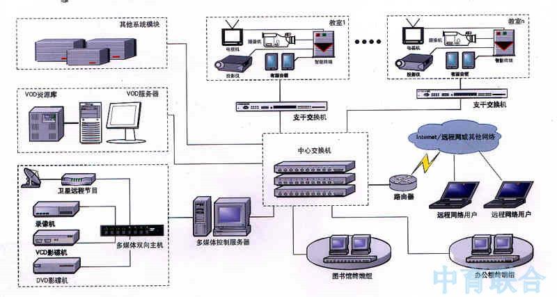 多媒体教学系统_学习教学多媒体系统看什么书
